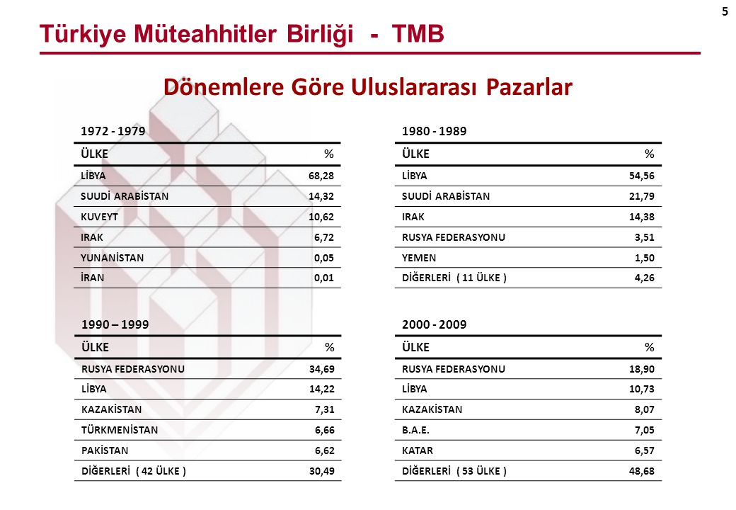 Türkiye Müteahhitler Birliği - TMB 5 Dönemlere Göre Uluslararası Pazarlar 1972 - 1979 ÜLKE% LİBYA68,28 SUUDİ ARABİSTAN14,32 KUVEYT10,62 IRAK6,72 YUNANİSTAN0,05 İRAN0,01 1990 – 1999 ÜLKE% RUSYA FEDERASYONU34,69 LİBYA14,22 KAZAKİSTAN7,31 TÜRKMENİSTAN6,66 PAKİSTAN6,62 DİĞERLERİ ( 42 ÜLKE )30,49 1980 - 1989 ÜLKE% LİBYA54,56 SUUDİ ARABİSTAN21,79 IRAK14,38 RUSYA FEDERASYONU3,51 YEMEN1,50 DİĞERLERİ ( 11 ÜLKE )4,26 2000 - 2009 ÜLKE% RUSYA FEDERASYONU18,90 LİBYA10,73 KAZAKİSTAN8,07 B.A.E.7,05 KATAR6,57 DİĞERLERİ ( 53 ÜLKE )48,68