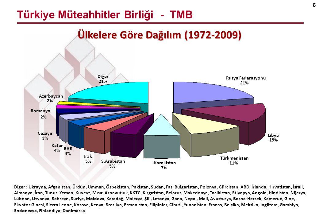 Türkiye Müteahhitler Birliği - TMB 9 Diğer : Liman, İdari Bina, Turizm Tesisi, Sağlık Tesisi, Sulama, Baraj, Demiryolu, Askeri Tesisler, Arıtma, Depolama, İçme Suyu, Enerji Hatları, Telekomünikasyon İş Türlerine Göre Dağılım (1972-2009) Konut 16,57% Yol/Köprü/Tünel 13,67% İş Merkezi 10,11% Endüstriyel Tesis 7,45% Sos.Kült.Tesis 6,36% Boru Hattı 5,71% Havaalanı 5,03% Kentsel Altyapı 4,79% Enerji Santralı 4,20% Petrokimya Tesisi 3,67% Diğer 22,44%