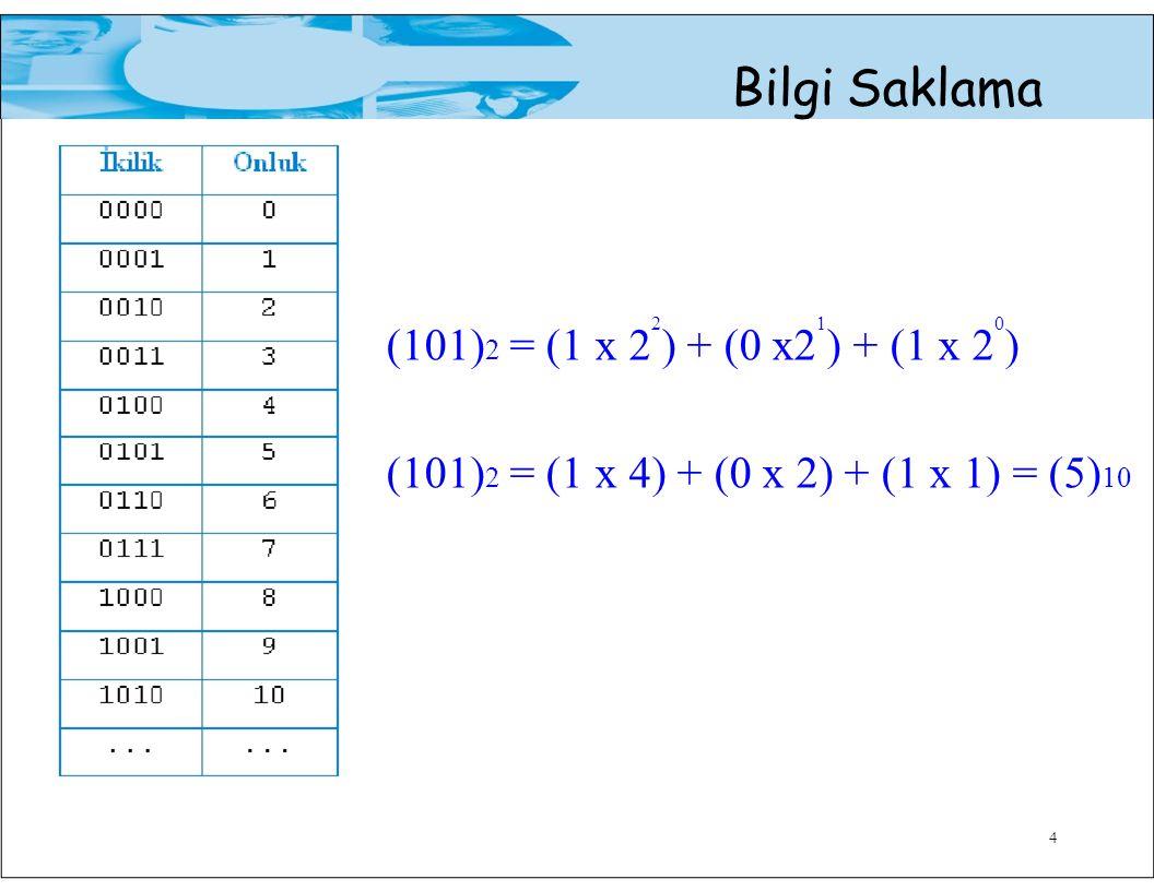 4 Bilgi Saklama (101) 2 = (1 x 2 2 ) + (0 x2 1 ) + (1 x 2 0 ) (101) 2 = (1 x 4) + (0 x 2) + (1 x 1) = (5) 10