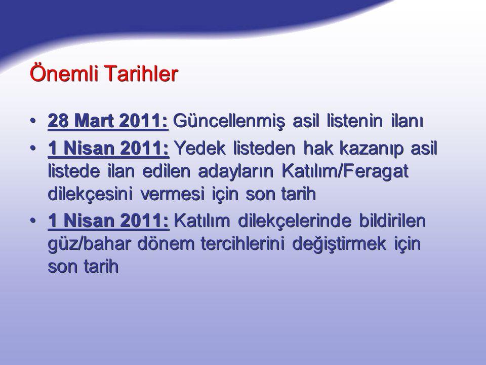 Önemli Tarihler 28 Mart 2011: Güncellenmiş asil listenin ilanı 1 Nisan 2011: Yedek listeden hak kazanıp asil listede ilan edilen adayların Katılım/Feragat dilekçesini vermesi için son tarih 1 Nisan 2011: Katılım dilekçelerinde bildirilen güz/bahar dönem tercihlerini değiştirmek için son tarih 28 Mart 2011: Güncellenmiş asil listenin ilanı 1 Nisan 2011: Yedek listeden hak kazanıp asil listede ilan edilen adayların Katılım/Feragat dilekçesini vermesi için son tarih 1 Nisan 2011: Katılım dilekçelerinde bildirilen güz/bahar dönem tercihlerini değiştirmek için son tarih