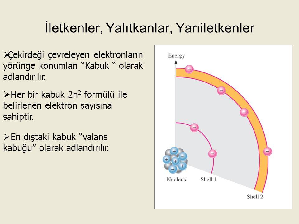 """İletkenler, Yalıtkanlar, Yarıiletkenler  Çekirdeği çevreleyen elektronların yörünge konumları """"Kabuk """" olarak adlandırılır.  Her bir kabuk 2n 2 form"""