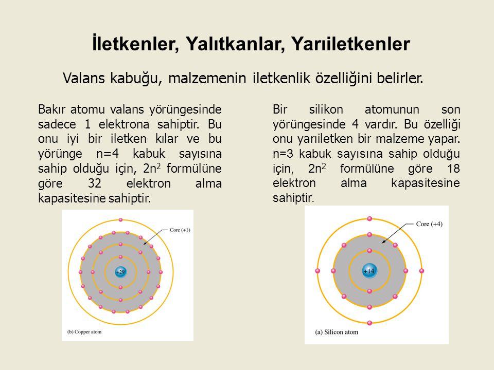 Valans kabuğu, malzemenin iletkenlik özelliğini belirler. Bakır atomu valans yörüngesinde sadece 1 elektrona sahiptir. Bu onu iyi bir iletken kılar ve