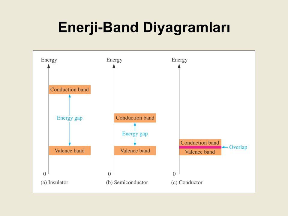 Silikon ve germanyum atomlarının valans yörüngelerinde yer alan elektronlar arasında kovalent bağ yapısı vardır.