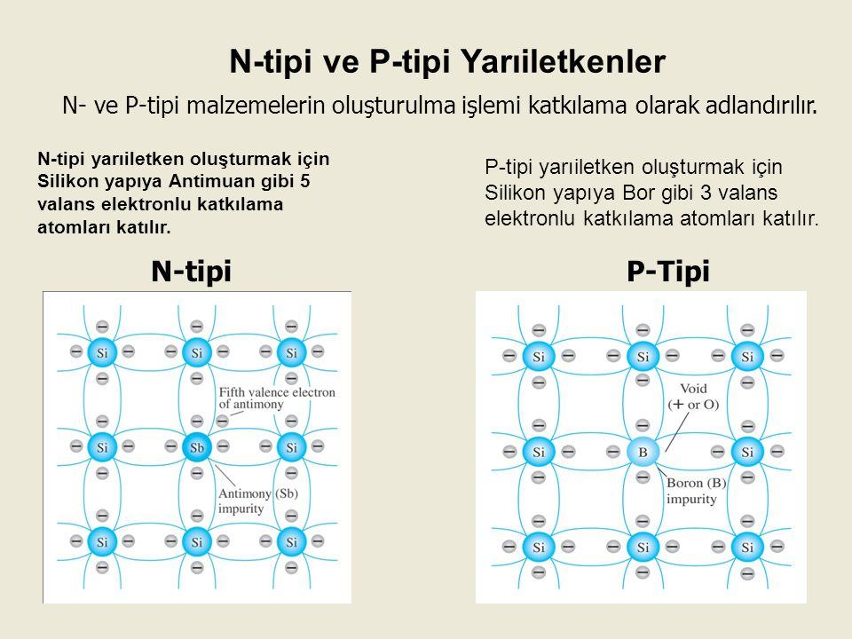N-tipi ve P-tipi Yarıiletkenler N-tipi yarıiletken oluşturmak için Silikon yapıya Antimuan gibi 5 valans elektronlu katkılama atomları katılır. P-tipi