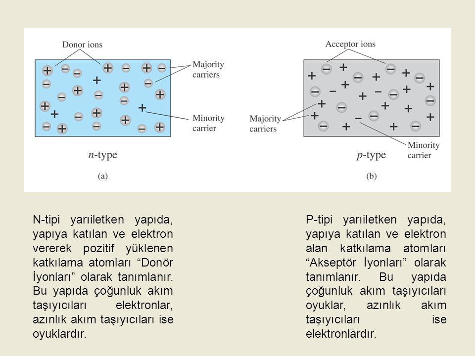 """N-tipi yarıiletken yapıda, yapıya katılan ve elektron vererek pozitif yüklenen katkılama atomları """"Donör İyonları"""" olarak tanımlanır. Bu yapıda çoğunl"""