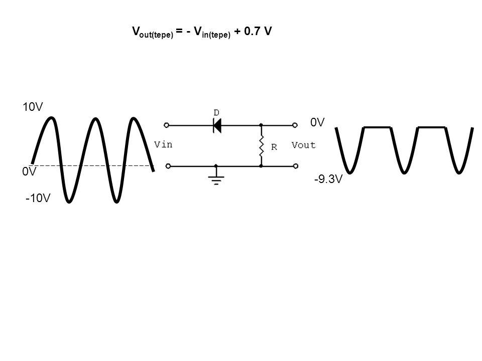 V out(tepe) = - V in(tepe) + 0.7 V 0V 10V -10V -9.3V 0V
