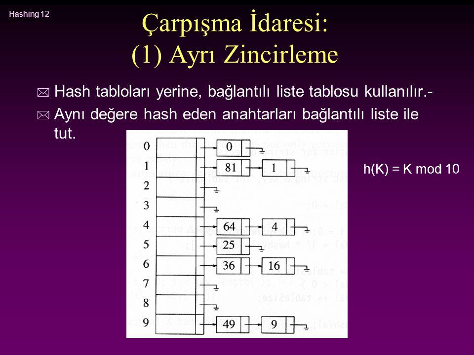 Hashing 12 Çarpışma İdaresi: (1) Ayrı Zincirleme * Hash tabloları yerine, bağlantılı liste tablosu kullanılır.- * Aynı değere hash eden anahtarları ba