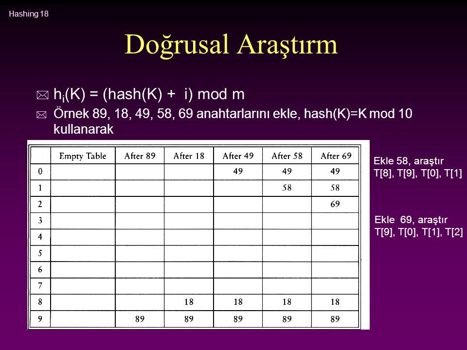Hashing 18 Doğrusal Araştırm * h i (K) = (hash(K) + i) mod m * Örnek 89, 18, 49, 58, 69 anahtarlarını ekle, hash(K)=K mod 10 kullanarak Ekle 58, araşt