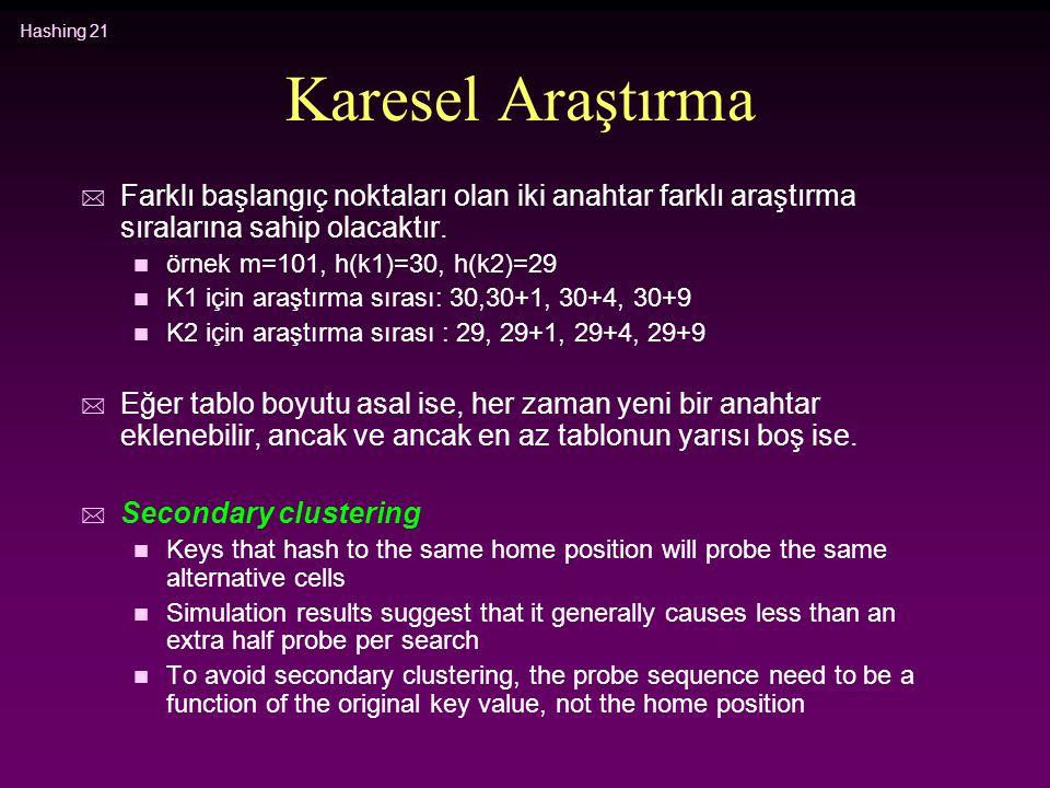 Hashing 21 Karesel Araştırma * Farklı başlangıç noktaları olan iki anahtar farklı araştırma sıralarına sahip olacaktır. n örnek m=101, h(k1)=30, h(k2)