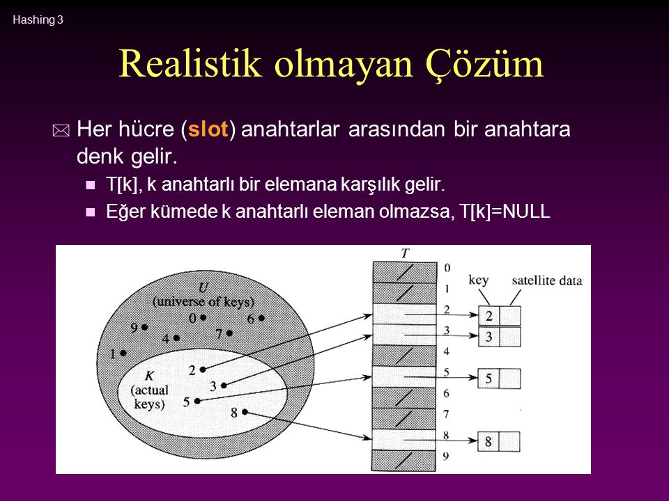 Hashing 4 Realistik olmayan Çözüm * Ekle, sil ve bul işlemlerinin hepsi O(1)'dir (En kötü durum) * Problem: n Depolanacak olan elemanların sayısı göz önüne alındığında, eğer uzay çok büyük ise bu yapı çok fazla yer israf eder.