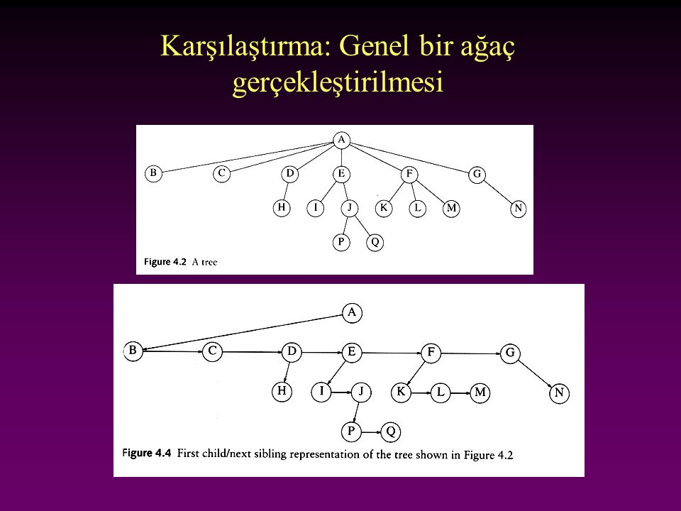 Karşılaştırma: Genel bir ağaç gerçekleştirilmesi