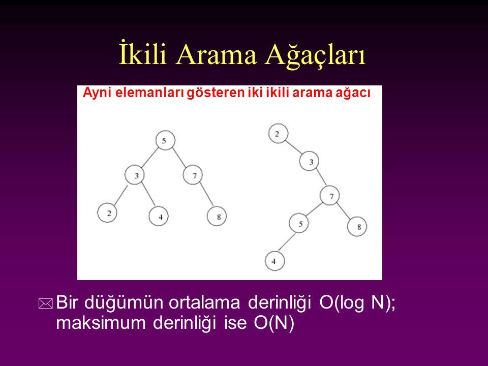 İkili Arama Ağaçları * Bir düğümün ortalama derinliği O(log N); maksimum derinliği ise O(N) Ayni elemanları gösteren iki ikili arama ağacı