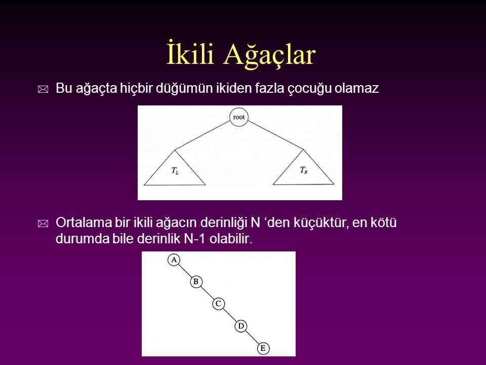 sil Üç durum vardır: (1) düğüm yaprak ise n sil (2) düğümün tek çocuğu varsa n Ebeveynden bir çocuğa bir pointer ata