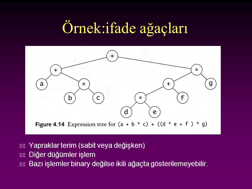 Örnek:ifade ağaçları * Yapraklar terim (sabit veya değişken) * Diğer düğümler işlem * Bazı işlemler binary değilse ikili ağaçta gösterilemeyebilir.