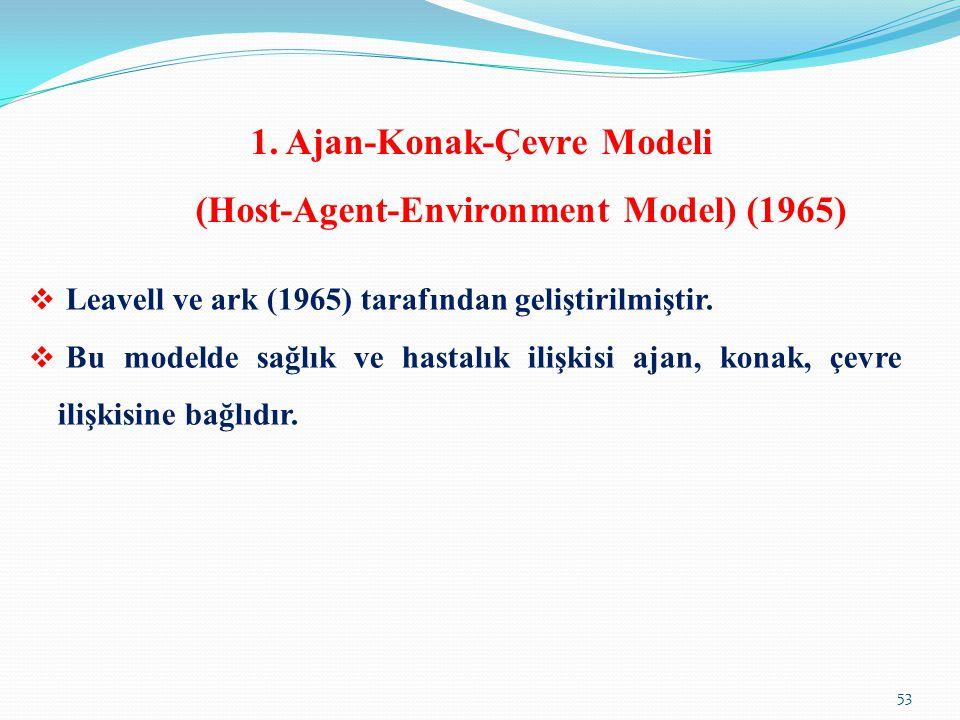 1. Ajan-Konak-Çevre Modeli (Host-Agent-Environment Model) (1965)  Leavell ve ark (1965) tarafından geliştirilmiştir.  Bu modelde sağlık ve hastalık