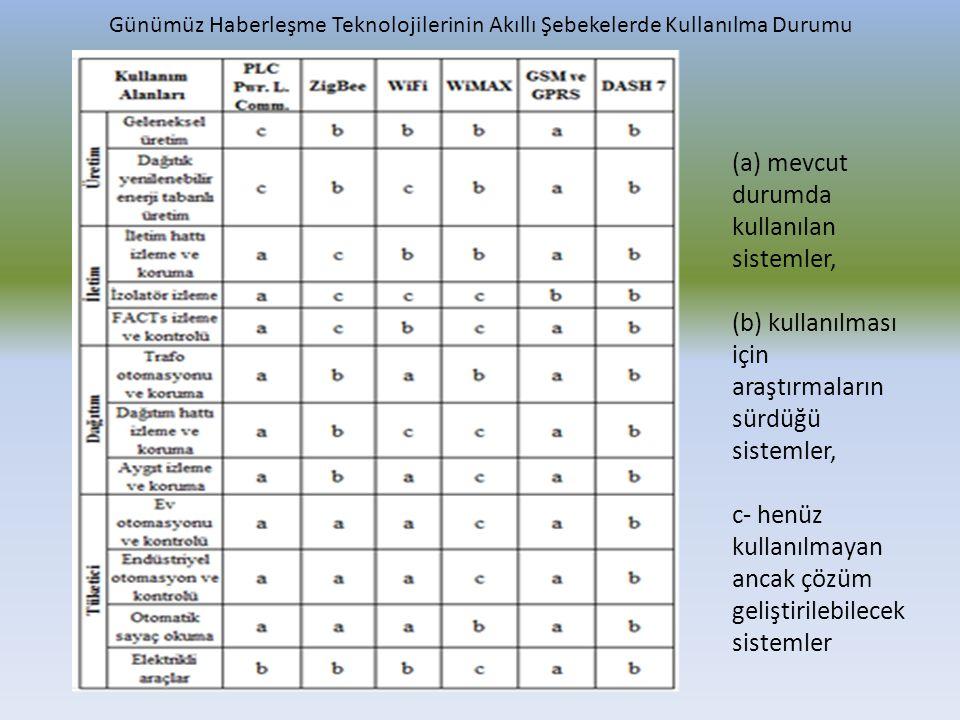 Günümüz Haberleşme Teknolojilerinin Akıllı Şebekelerde Kullanılma Durumu (a) mevcut durumda kullanılan sistemler, (b) kullanılması için araştırmaların