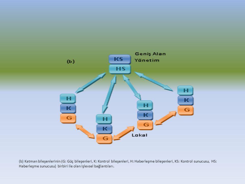 (b) Katman bileşenlerinin (G: Güç bileşenleri, K: Kontrol bileşenleri, H: Haberleşme bileşenleri, KS: Kontrol sunucusu, HS: Haberleşme sunucusu) birbi