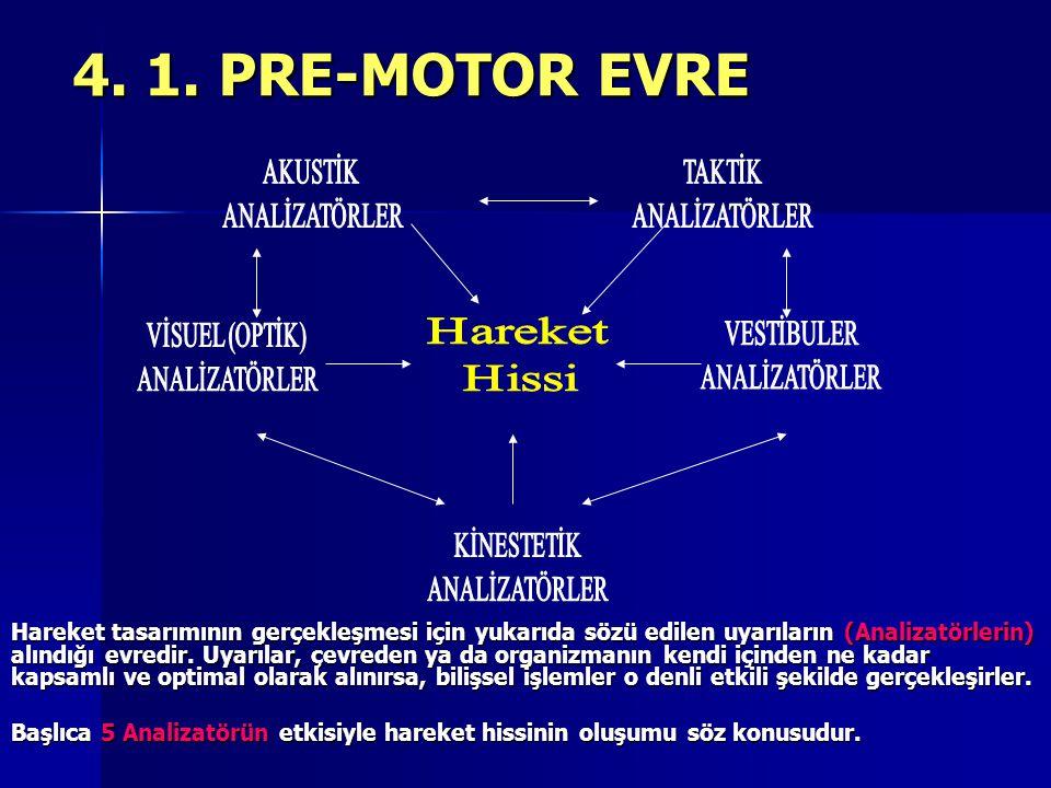 4. 1. PRE-MOTOR EVRE Hareket tasarımının gerçekleşmesi için yukarıda sözü edilen uyarıların (Analizatörlerin) alındığı evredir. Uyarılar, çevreden ya
