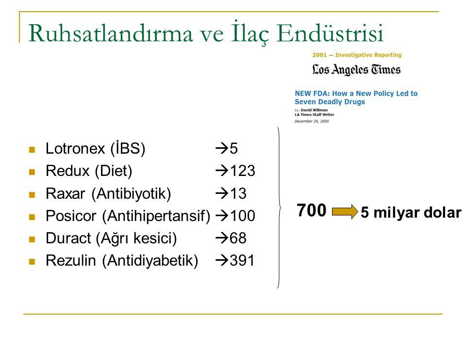 Ruhsatlandırma ve İlaç Endüstrisi Lotronex (İBS)  5 Redux (Diet)  123 Raxar (Antibiyotik)  13 Posicor (Antihipertansif)  100 Duract (Ağrı kesici)