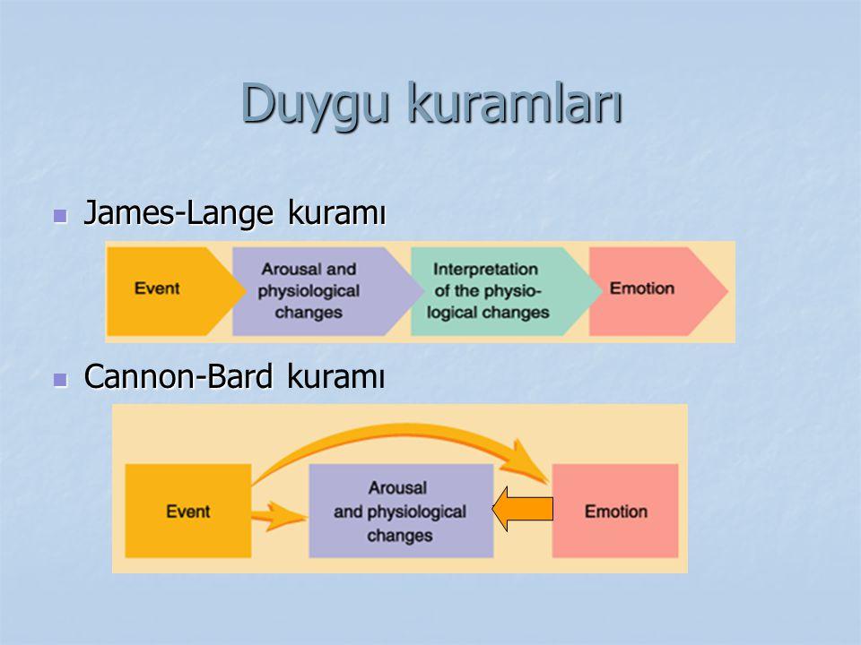 Duygu kuramları James-Lange kuramı James-Lange kuramı Cannon-Bard Cannon-Bard kuramı