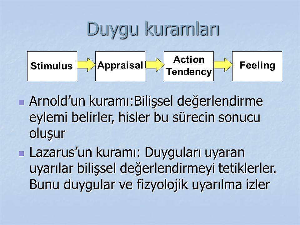 Duygu kuramları Duygu kuramları Arnold'un kuramı:Bilişsel değerlendirme eylemi belirler, hisler bu sürecin sonucu oluşur Arnold'un kuramı:Bilişsel değ