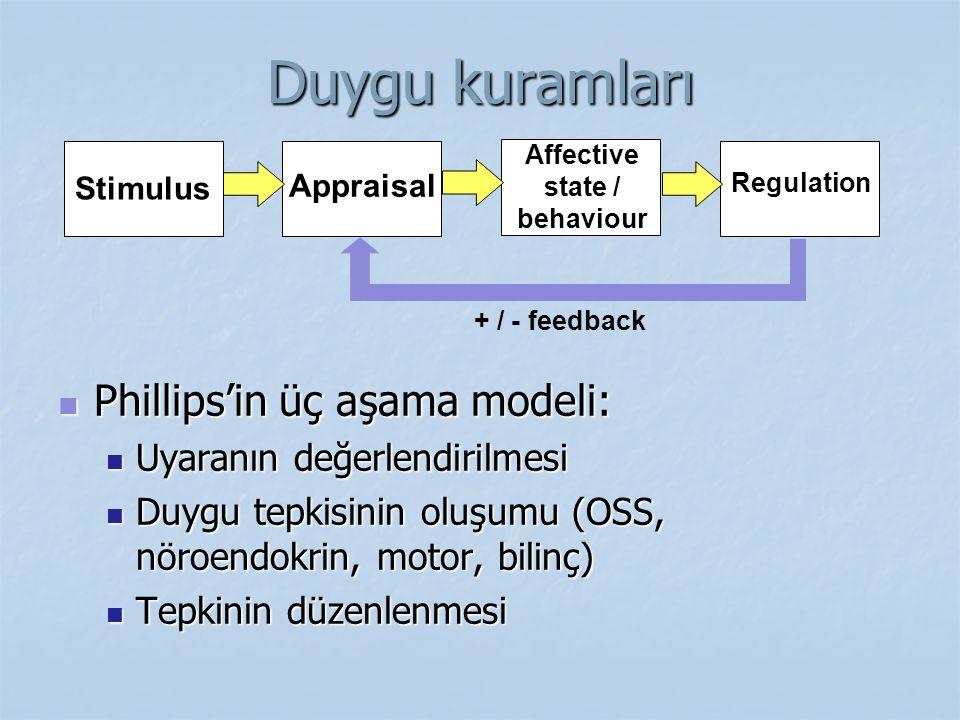 Stimulus Affective state / behaviour Appraisal Regulation + / - feedback Duygu kuramları Phillips'in üç aşama modeli: Phillips'in üç aşama modeli: Uya