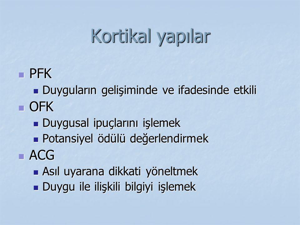Kortikal yapılar PFK PFK Duyguların gelişiminde ve ifadesinde etkili Duyguların gelişiminde ve ifadesinde etkili OFK OFK Duygusal ipuçlarını işlemek D