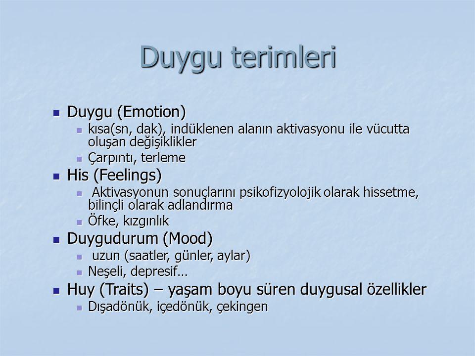 Duygu terimleri Duygu (Emotion) Duygu (Emotion) kısa(sn, dak), indüklenen alanın aktivasyonu ile vücutta oluşan değişiklikler kısa(sn, dak), indüklene