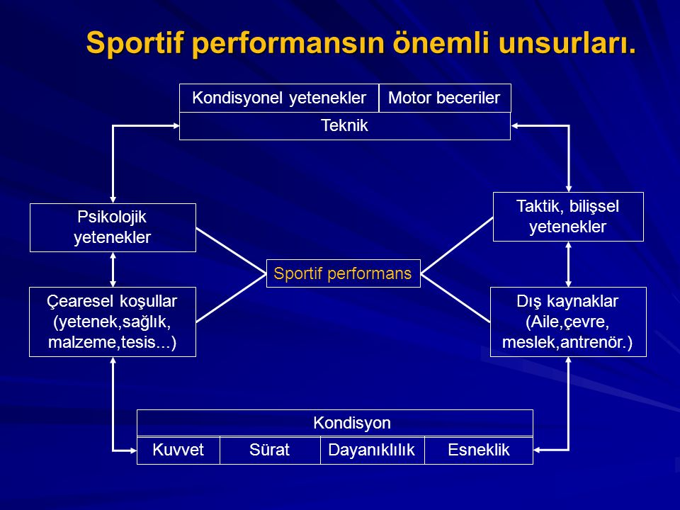 Sportif performansın önemli unsurları.