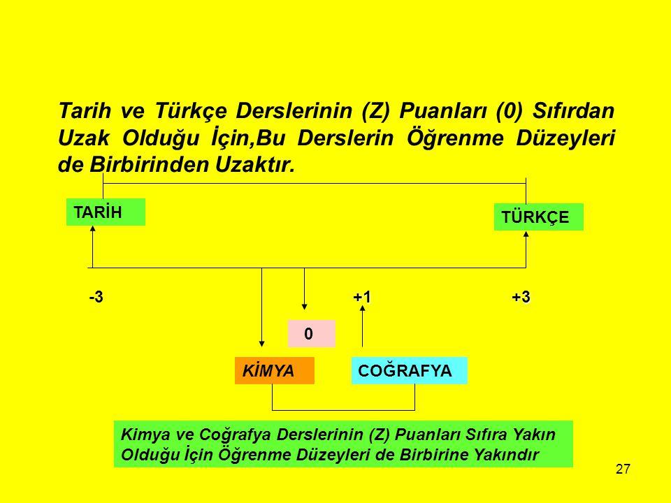 27 Tarih ve Türkçe Derslerinin (Z) Puanları (0) Sıfırdan Uzak Olduğu İçin,Bu Derslerin Öğrenme Düzeyleri de Birbirinden Uzaktır. +1+3 TÜRKÇE 0 KİMYACO
