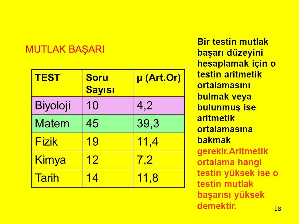 28 MUTLAK BAŞARI TESTSoru Sayısı µ (Art.Or) Biyoloji104,2 Matem4539,3 Fizik1911,4 Kimya127,2 Tarih1411,8 Bir testin mutlak başarı düzeyini hesaplamak