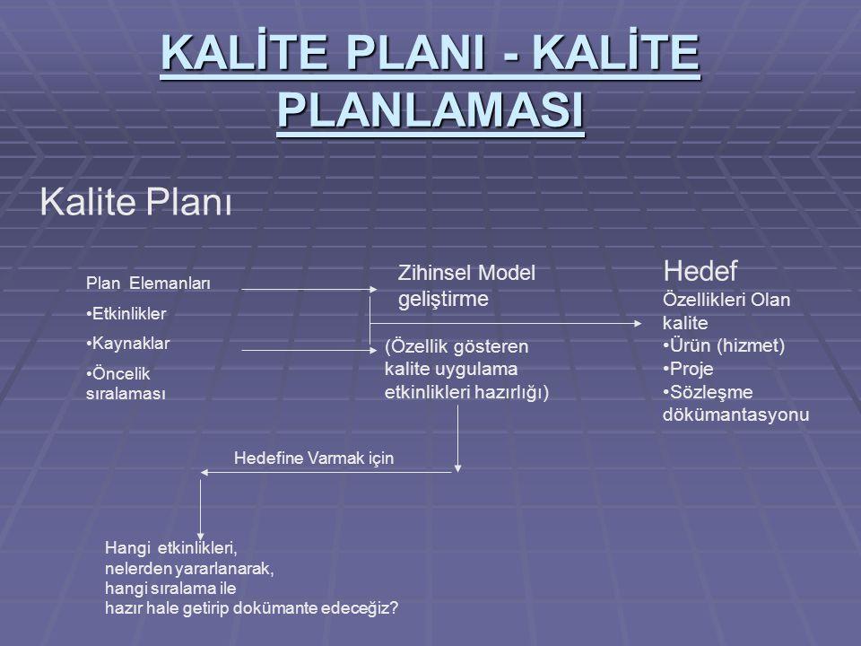KALİTE PLANI - KALİTE PLANLAMASI Planlama Elemanları Ölçme Test Belirlenmiş hedefler Kalite gerekleri (Kalite sistemi uygulamalarını sağlanması işlevi) Kalite Planlaması Proses (katma değer ) Amaç Özellikleri Olan kaliteli ürün(hizmet sonucu) Kaliteli ürünü (hizmet sonucu hangi yöntemlerle elde edeceğiz.