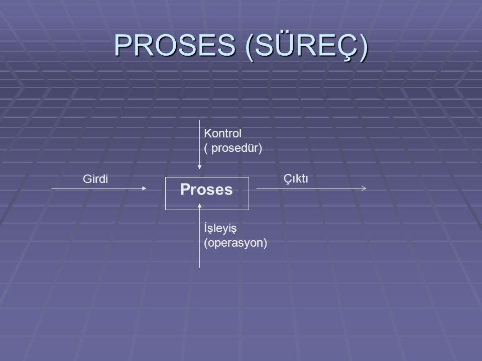PROSES (SÜREÇ) Proses İşleyiş (operasyon) Çıktı Girdi Kontrol ( prosedür)