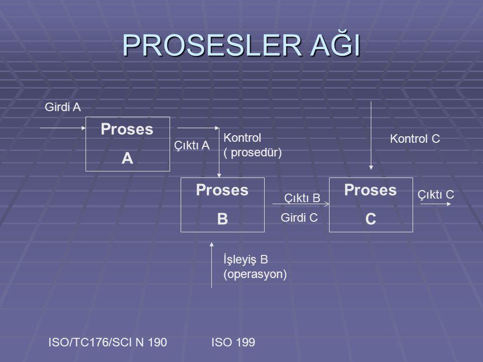 PROSESLER AĞI Proses B İşleyiş B (operasyon) Çıktı B Girdi A Kontrol ( prosedür) Proses A Proses C Girdi C Çıktı C Çıktı A Kontrol C ISO/TC176/SCI N 1
