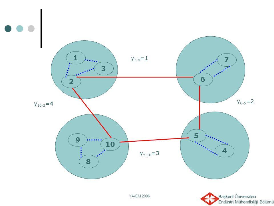 Başkent Üniversitesi Endüstri Mühendisliği Bölümü YA/EM 2006 y 6-5 =2 1 2 6 10 8 9 5 4 7 3 y 2-6 =1 y 5-10 =3 y 10-2 =4