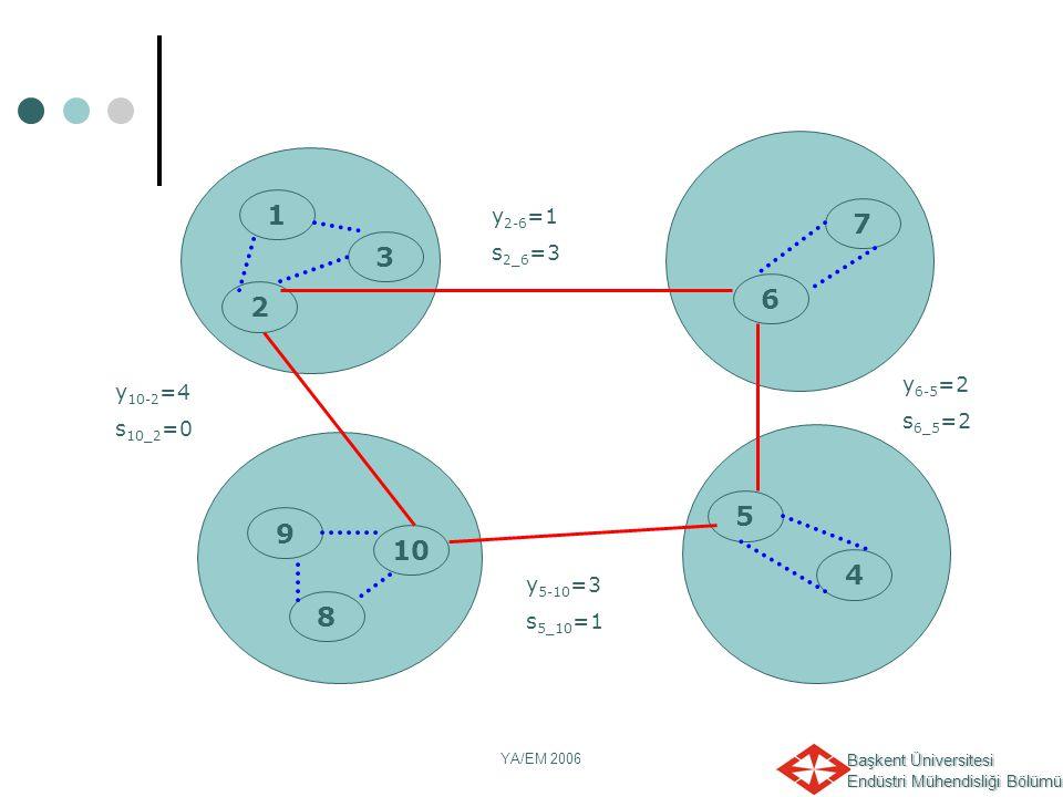 Başkent Üniversitesi Endüstri Mühendisliği Bölümü YA/EM 2006 y 6-5 =2 s 6_5 =2 1 2 6 10 8 9 5 4 7 3 y 2-6 =1 s 2_6 =3 y 5-10 =3 s 5_10 =1 y 10-2 =4 s