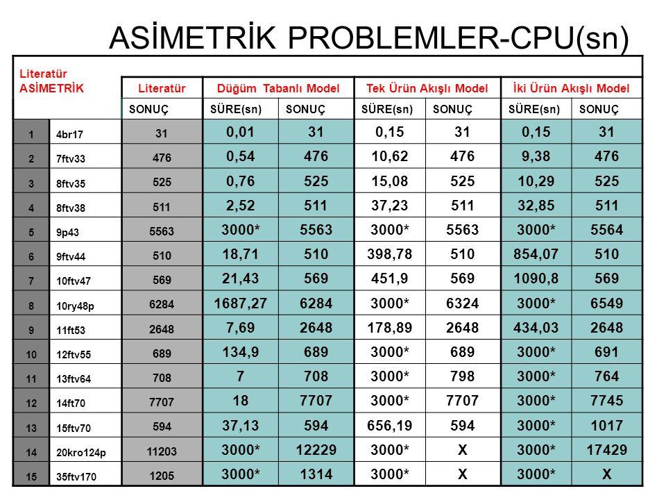 ASİMETRİK PROBLEMLER-CPU(sn) Literatür ASİMETRİK LiteratürDüğüm Tabanlı ModelTek Ürün Akışlı Modelİki Ürün Akışlı Model SONUÇSÜRE(sn)SONUÇSÜRE(sn)SONU