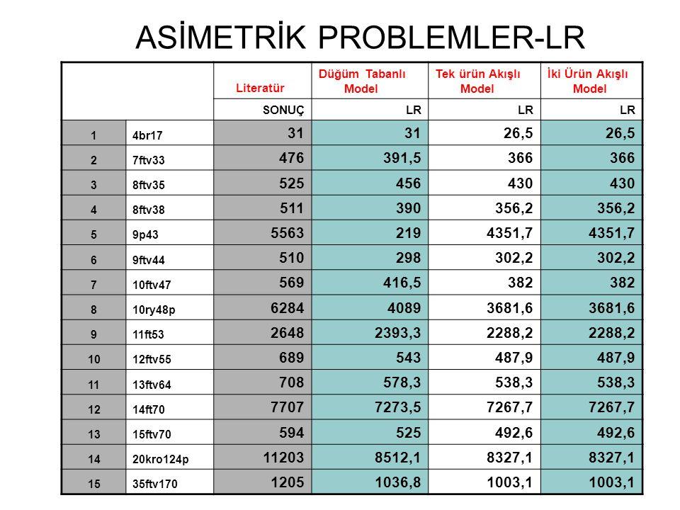 ASİMETRİK PROBLEMLER-LR Literatür Düğüm Tabanlı Model Tek ürün Akışlı Model İki Ürün Akışlı Model SONUÇLR 14br17 31 26,5 27ftv33 476391,5366 38ftv35 5