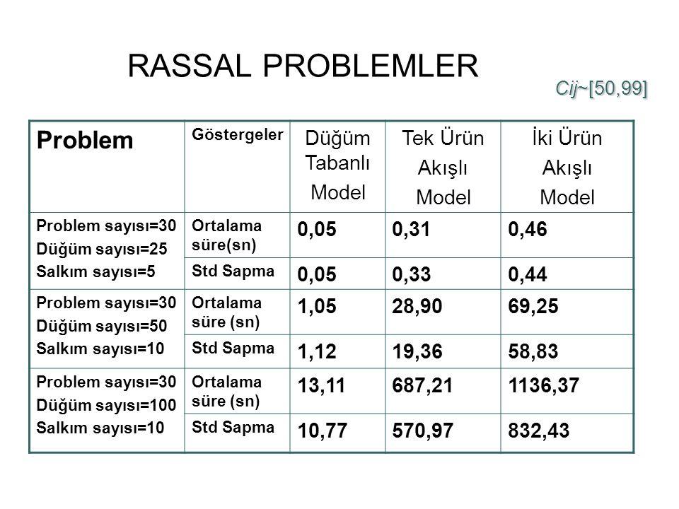 RASSAL PROBLEMLER Problem Göstergeler Düğüm Tabanlı Model Tek Ürün Akışlı Model İki Ürün Akışlı Model Problem sayısı=30 Düğüm sayısı=25 Salkım sayısı=