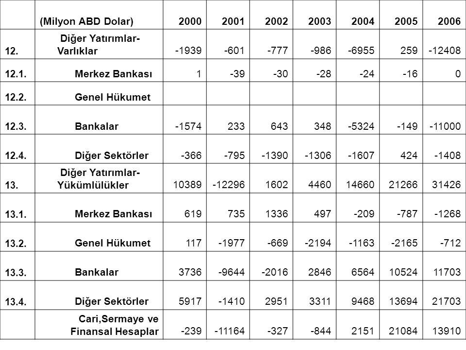 (Milyon ABD Dolar)2000200120022003200420052006 12. Diğer Yatırımlar- Varlıklar-1939-601-777-986-6955259-12408 12.1. Merkez Bankası1-39-30-28-24-160 12