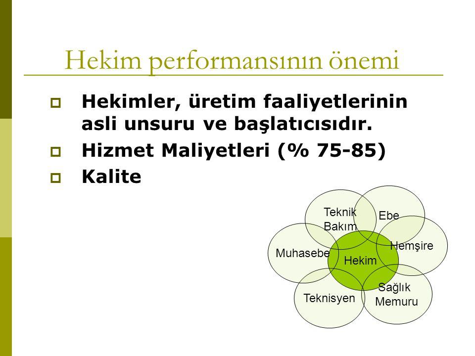 Hekim performansının önemi  Hekimler, üretim faaliyetlerinin asli unsuru ve başlatıcısıdır.  Hizmet Maliyetleri (% 75-85)  Kalite Hekim Hemşire Sağ