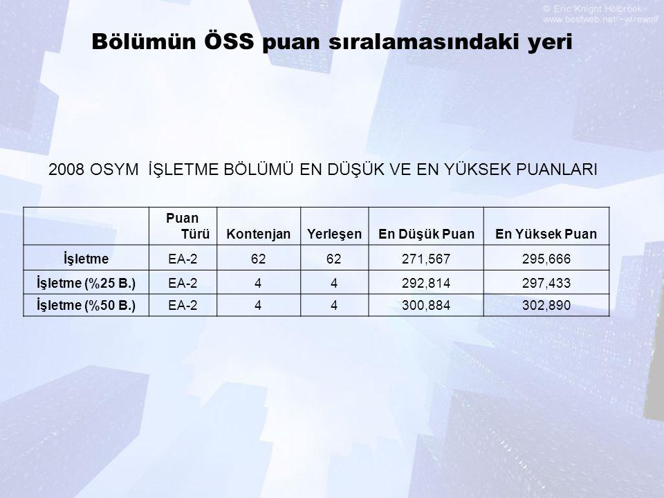 Bölümün ÖSS puan sıralamasındaki yeri Puan TürüKontenjanYerleşenEn Düşük PuanEn Yüksek Puan İşletmeEA-262 271,567295,666 İşletme (%25 B.)EA-244292,814