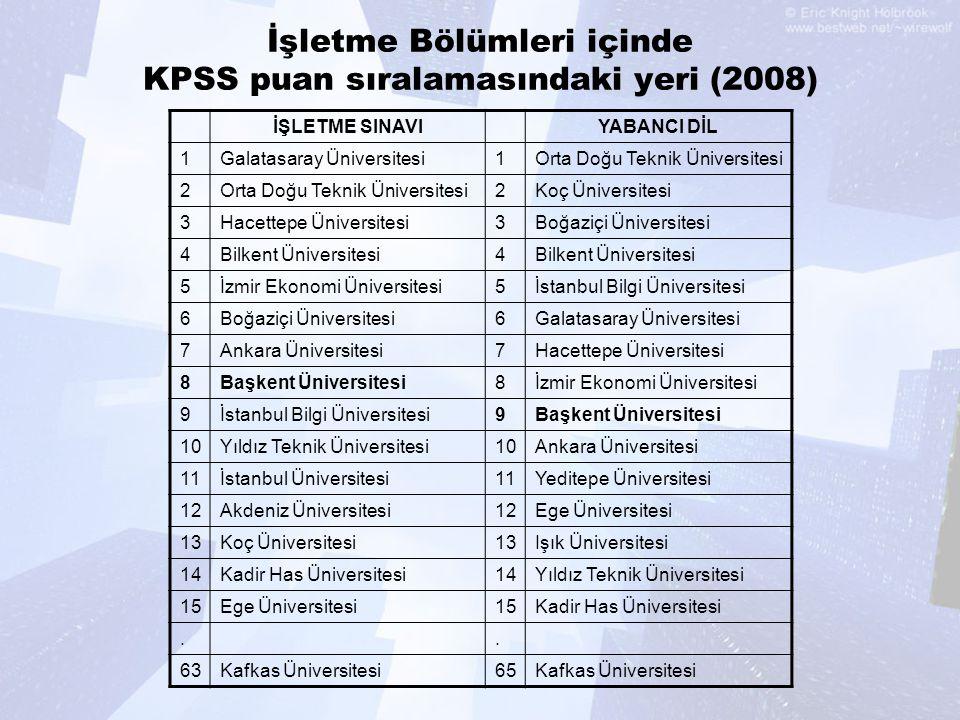 İşletme Bölümleri içinde KPSS puan sıralamasındaki yeri (2008) İŞLETME SINAVIYABANCI DİL 1Galatasaray Üniversitesi1Orta Doğu Teknik Üniversitesi 2 2Ko