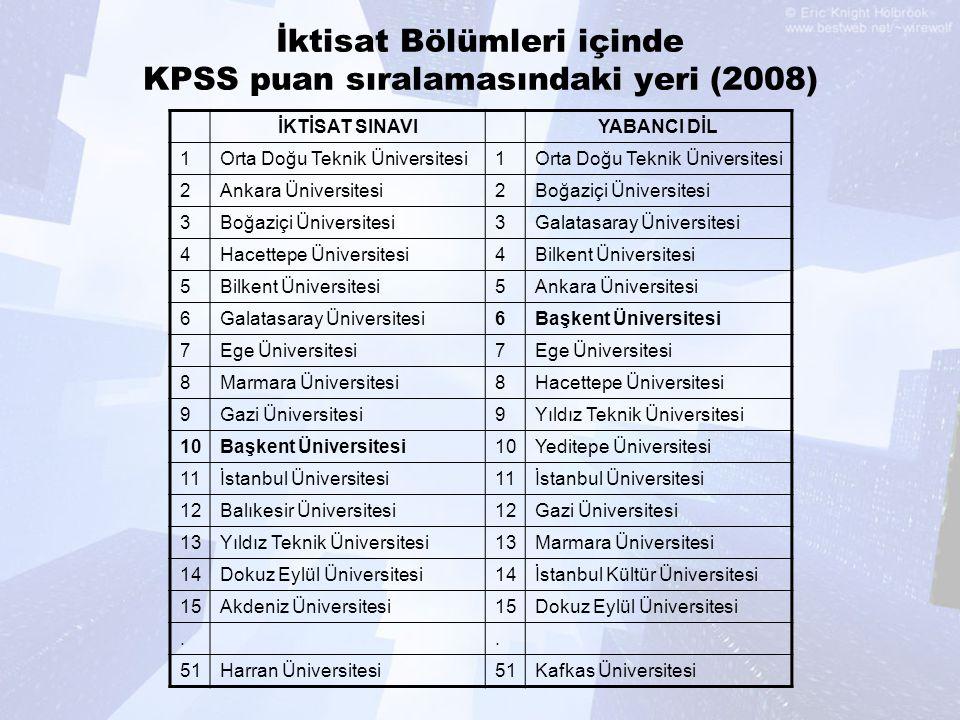 İktisat Bölümleri içinde KPSS puan sıralamasındaki yeri (2008) İKTİSAT SINAVIYABANCI DİL 1Orta Doğu Teknik Üniversitesi1 2Ankara Üniversitesi2Boğaziçi
