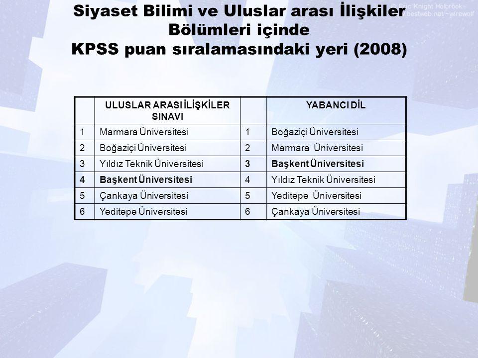 Siyaset Bilimi ve Uluslar arası İlişkiler Bölümleri içinde KPSS puan sıralamasındaki yeri (2008) ULUSLAR ARASI İLİŞKİLER SINAVI YABANCI DİL 1Marmara Ü