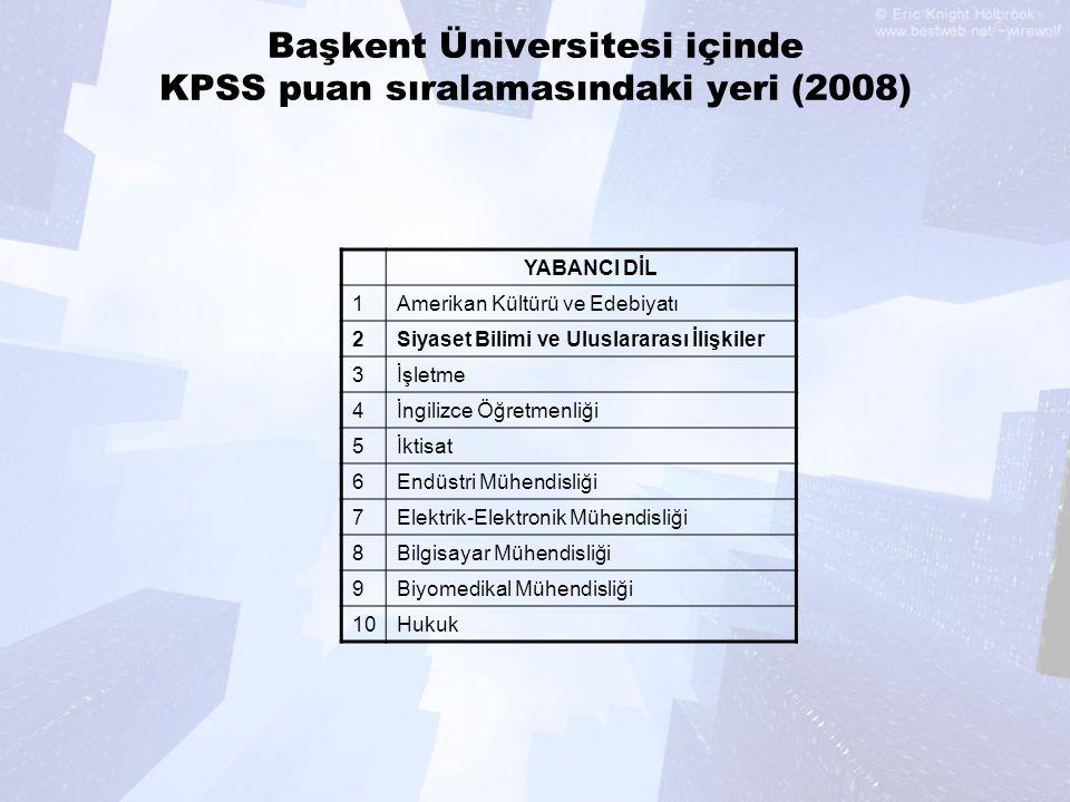 Başkent Üniversitesi içinde KPSS puan sıralamasındaki yeri (2008) YABANCI DİL 1Amerikan Kültürü ve Edebiyatı 2Siyaset Bilimi ve Uluslararası İlişkiler 3İşletme 4İngilizce Öğretmenliği 5İktisat 6Endüstri Mühendisliği 7Elektrik-Elektronik Mühendisliği 8Bilgisayar Mühendisliği 9Biyomedikal Mühendisliği 10Hukuk