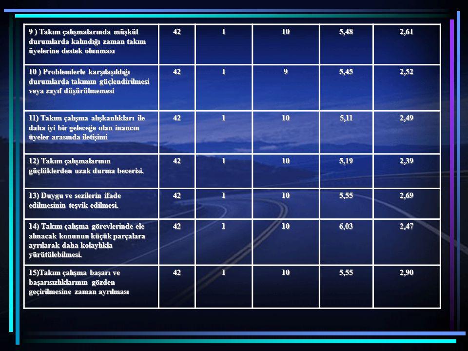 9 ) Takım çalışmalarında müşkül durumlarda kalındığı zaman takım üyelerine destek olunması 421105,482,61 10 ) Problemlerle karşılaşıldığı durumlarda t