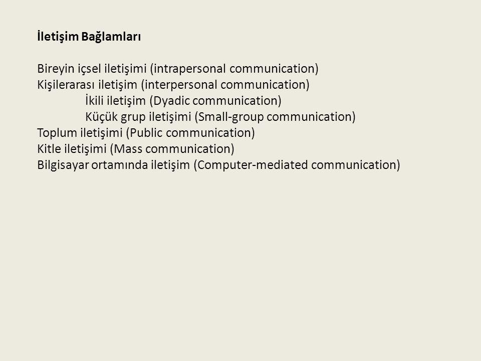 İletişim Bağlamları Bireyin içsel iletişimi (intrapersonal communication) Kişilerarası iletişim (interpersonal communication) İkili iletişim (Dyadic communication) Küçük grup iletişimi (Small-group communication) Toplum iletişimi (Public communication) Kitle iletişimi (Mass communication) Bilgisayar ortamında iletişim (Computer-mediated communication)
