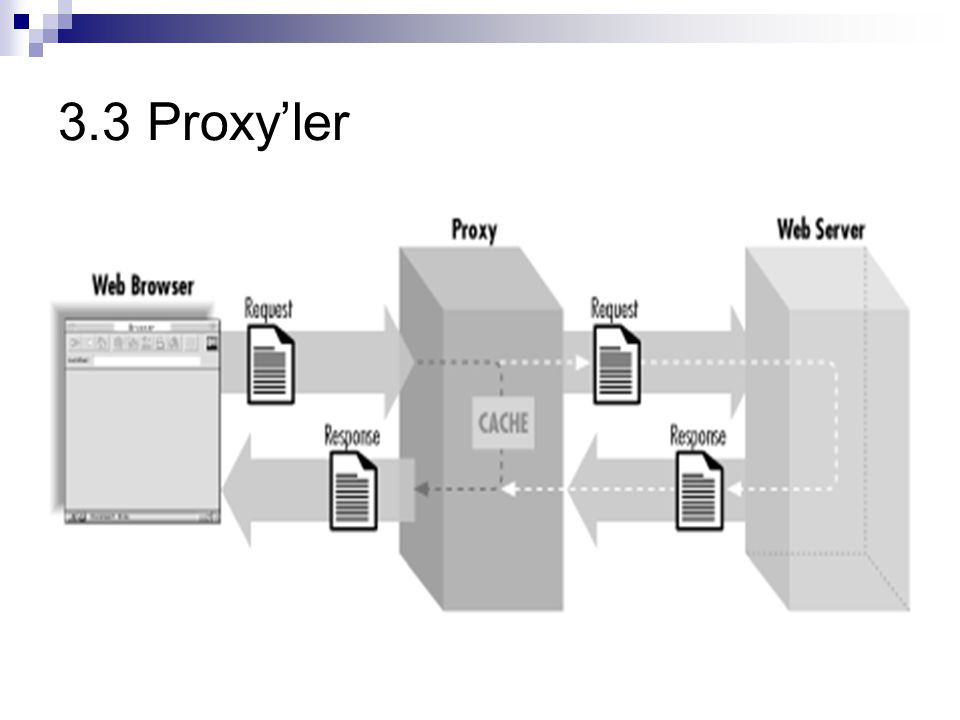 Proxy'lerin iki önemli etkisi vardır:  İstemcilerin tanımlanması: Bir sunucuya farklı istemcilerden fakat aynı proxy üstünden gelen isteklerin sahiplerini ayırt etmesi mümkün değildir.
