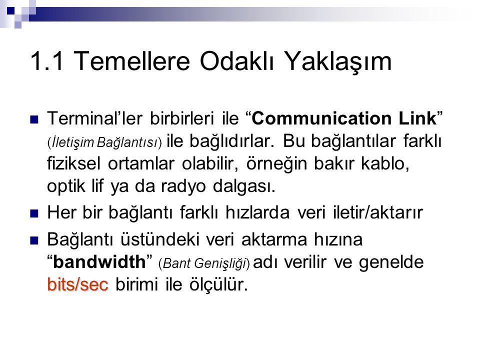 1.1 Temellere Odaklı Yaklaşım Terminal'ler birbirleri ile Communication Link (İletişim Bağlantısı) ile bağlıdırlar.